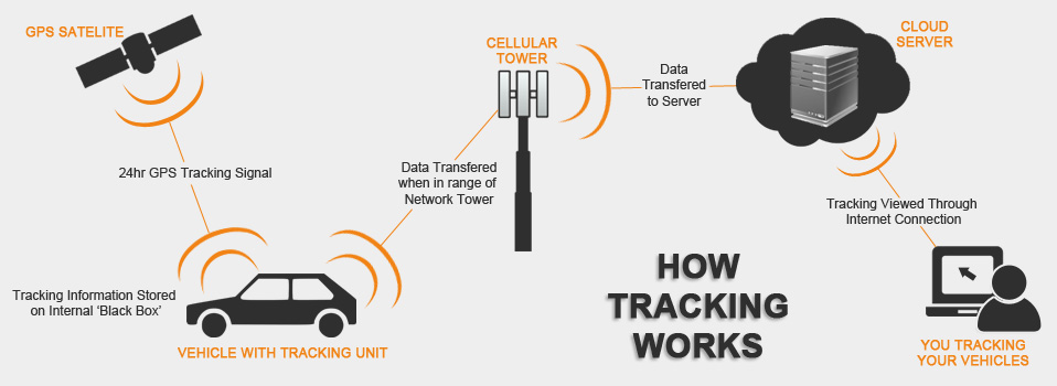 how-tracking-works-diagram